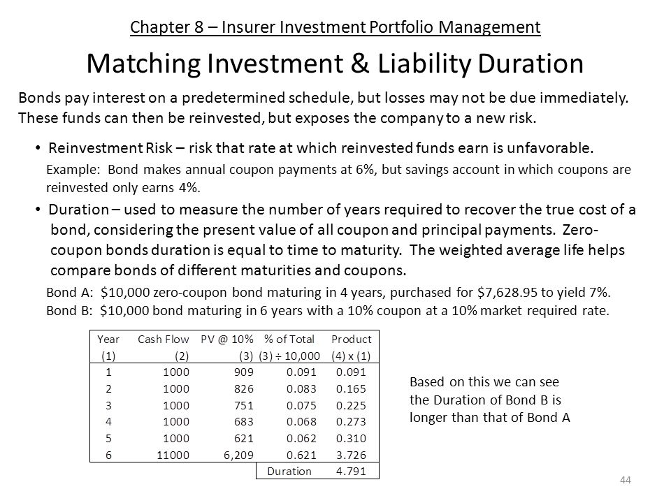 Chapter 8 – Insurer Investment Portfolio Management Matching Investment & Liability Duration Reinvestment Risk – risk that rate at which reinvested funds earn is unfavorable.