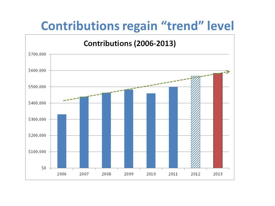 Contributions regain trend level