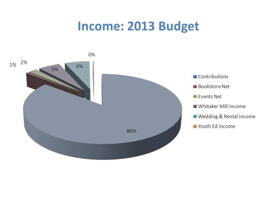 Income: 2013 Budget 86% 1% 2% 5% 6% 0% Contributions Bookstore Net Events Net Whitaker Mill Income Wedding & Rental Income Youth Ed Income
