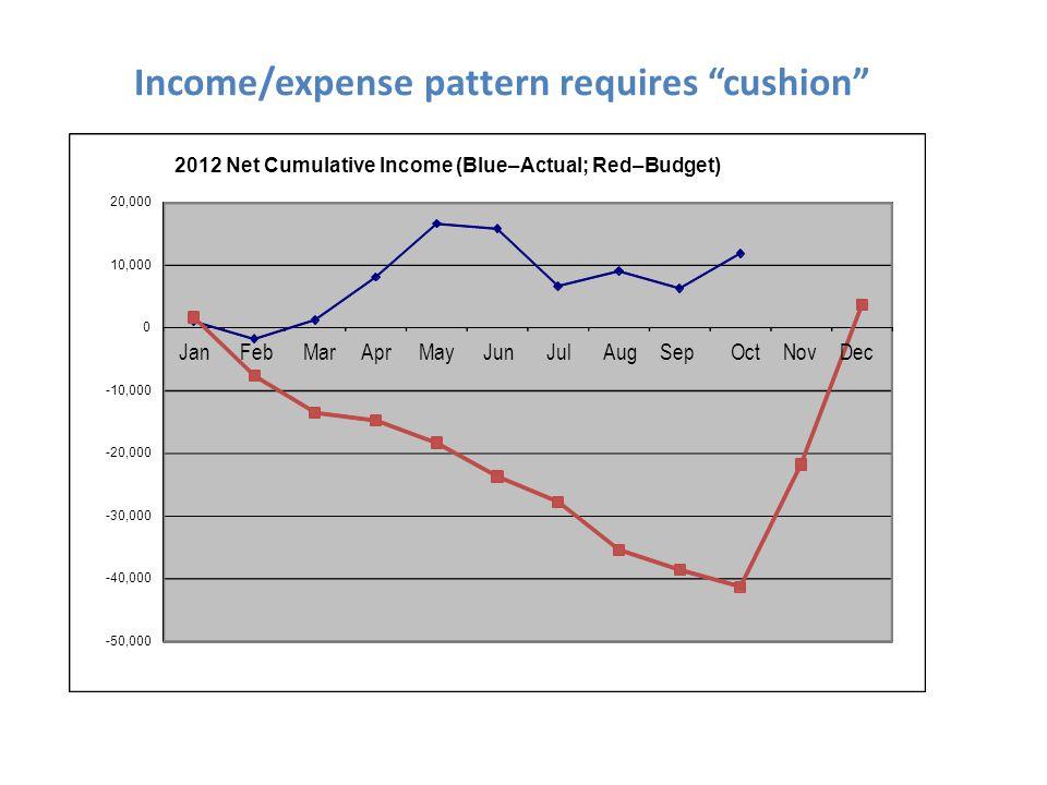 -50,000 -40,000 -30,000 -20,000 -10,000 0 10,000 20,000 2012 Net Cumulative Income (Blue–Actual; Red–Budget) JanFebMarAprMayJunJulAugSepOctNovDec Income/expense pattern requires cushion