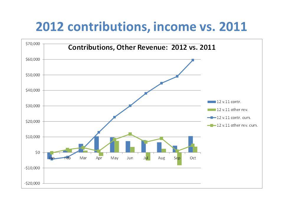 2012 contributions, income vs. 2011