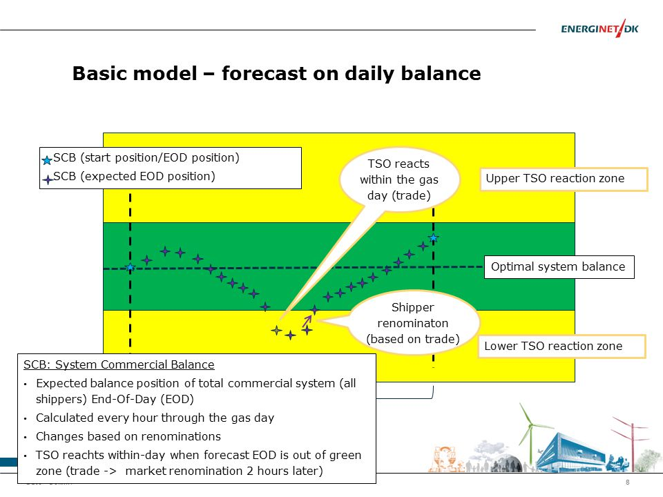 Basic model – forecast on daily balance Dato - Dok.nr.8 Gasday Upper TSO reaction zone TSO reacts within the gas day (trade) Lower TSO reaction zone S