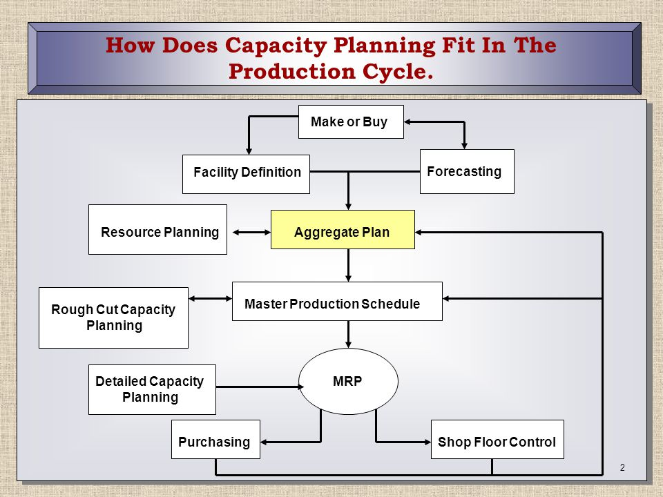 3 Capacity VS Utilization Capacity - Peak quantity created over a period of time - Peak Capacity does not include scheduled breaks & planned maintenance - Effective Capacity does include scheduled breaks & planned maintenance & other planned events.