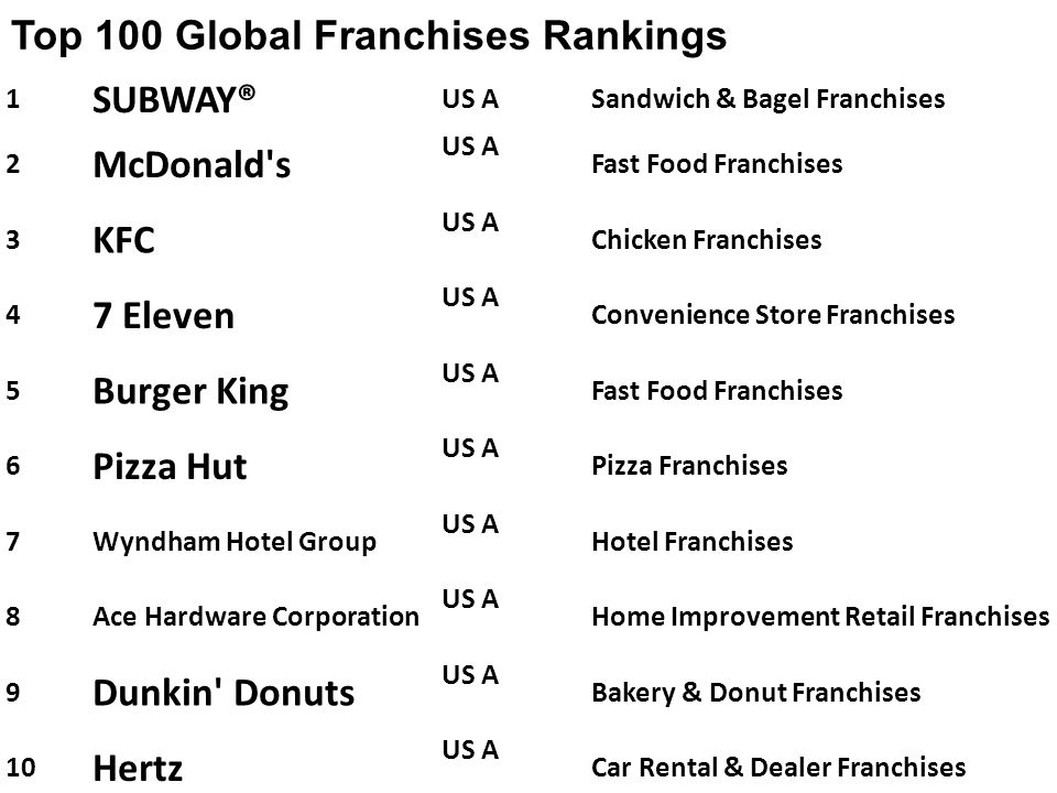 1 SUBWAY® US ASandwich & Bagel Franchises 2 McDonald's US A Fast Food Franchises 3 KFC US A Chicken Franchises 4 7 Eleven US A Convenience Store Franc