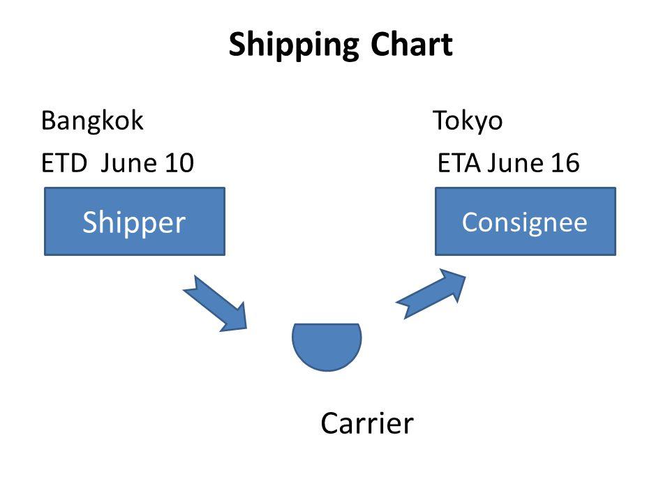 Shipping Chart Bangkok Tokyo ETD June 10 ETA June 16 Carrier Shipper Consignee