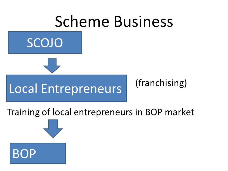 Scheme Business (franchising) Training of local entrepreneurs in BOP market SCOJO Local Entrepreneurs BOP