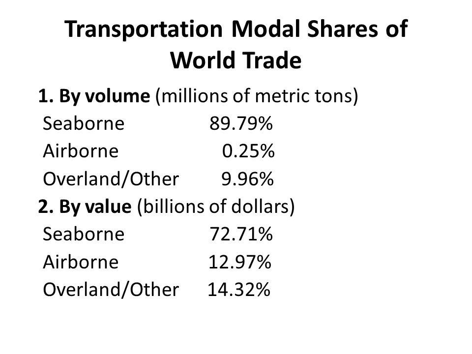 Transportation Modal Shares of World Trade 1.