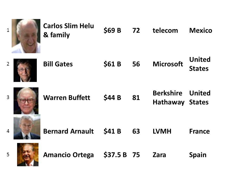 1 Carlos Slim Helu & family $69 B72telecomMexico 2 Bill Gates$61 B56Microsoft United States 3 Warren Buffett$44 B81 Berkshire Hathaway United States 4 Bernard Arnault$41 B63LVMHFrance 5 Amancio Ortega$37.5 B75ZaraSpain