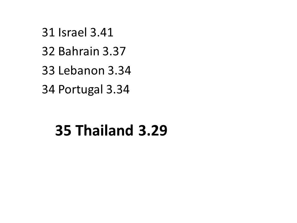 31 Israel 3.41 32 Bahrain 3.37 33 Lebanon 3.34 34 Portugal 3.34 35 Thailand 3.29