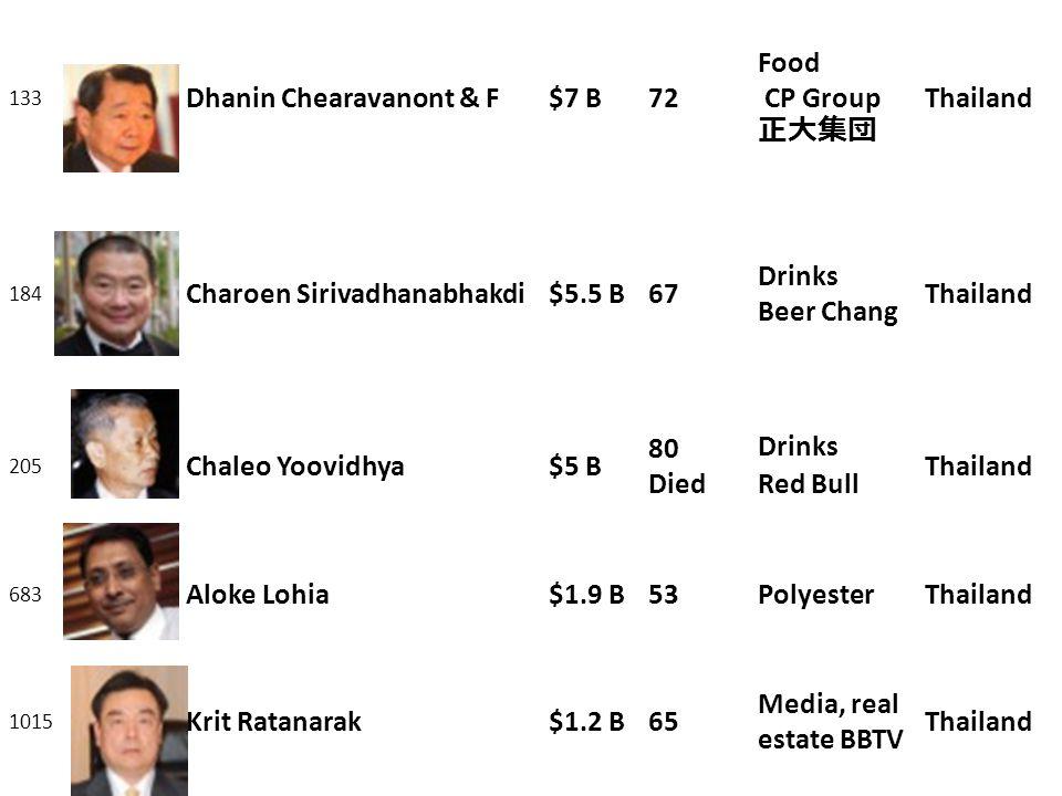 133 Dhanin Chearavanont & F$7 B72 Food CP Group 正大集団 Thailand 184 Charoen Sirivadhanabhakdi$5.5 B67 Drinks Beer Chang Thailand 205 Chaleo Yoovidhya$5 B 80 Died Drinks Red Bull Thailand 683 Aloke Lohia$1.9 B53PolyesterThailand 1015 Krit Ratanarak$1.2 B65 Media, real estate BBTV Thailand