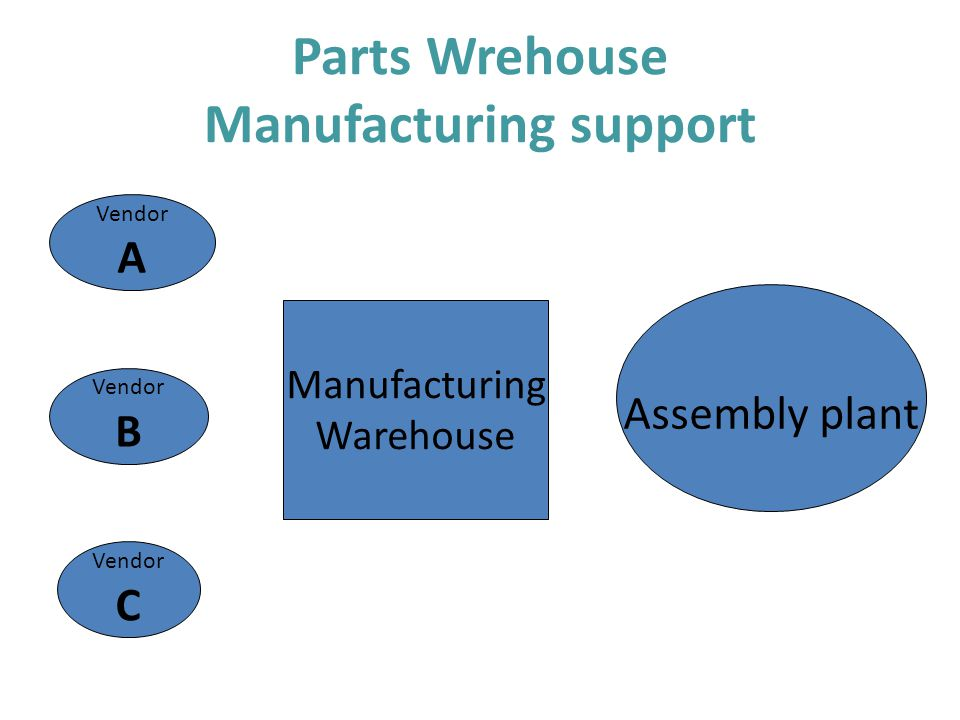 Parts Wrehouse Manufacturing support Assembly plant Manufacturing Warehouse Vendor A Vendor B Vendor C