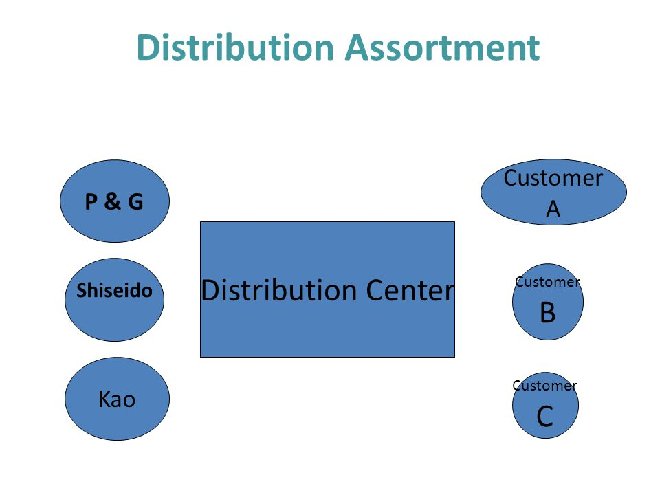 Distribution Assortment Distribution Center P & G Shiseido Kao Customer A Customer B Customer C