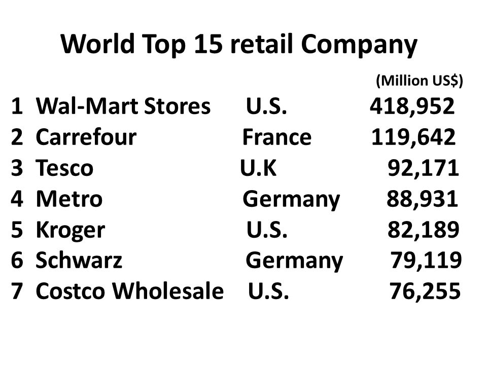 World Top 15 retail Company (Million US$) 1 Wal-Mart Stores U.S. 418,952 2 Carrefour France 119,642 3 Tesco U.K 92,171 4 Metro Germany 88,931 5 Kroger