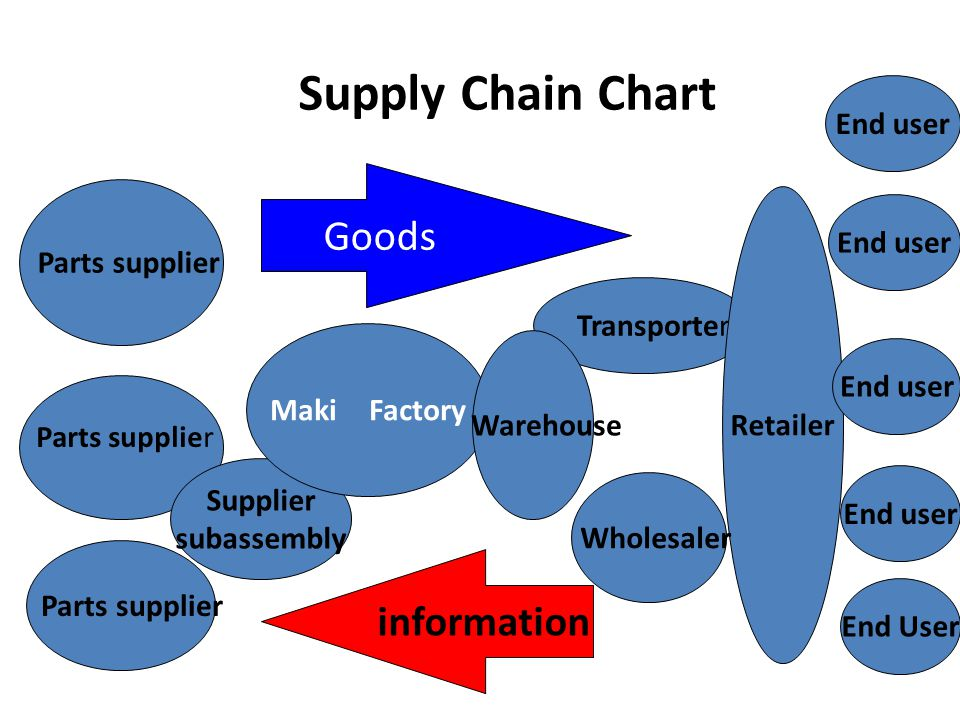 Supply Chain Chart Parts supplier Supplier subassembly Maki Factory Transporter Retailer End user End User Goods information End user Warehouse Wholes