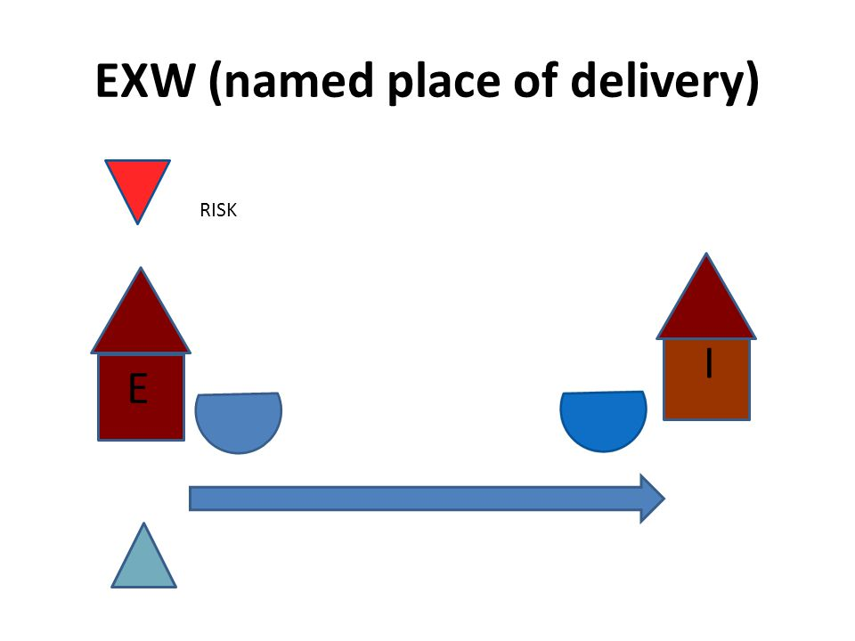 EXW (named place of delivery) RISK I E