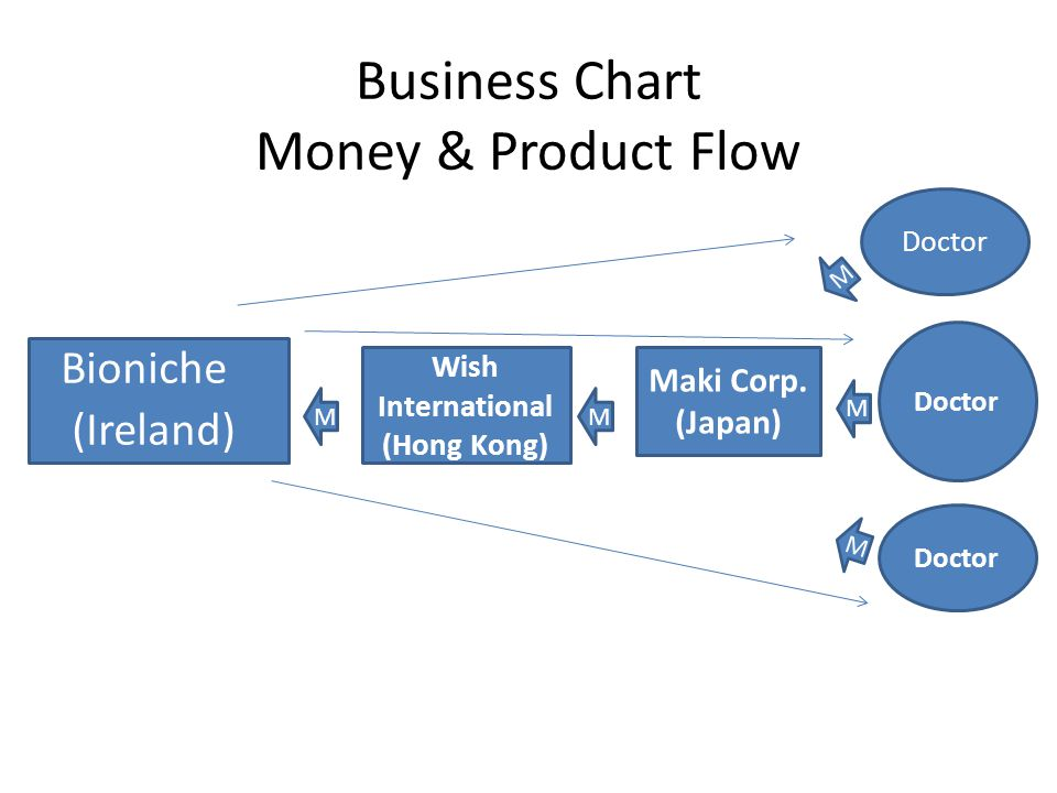 Business Chart Money & Product Flow Wish International (Hong Kong) Bioniche (Ireland) Maki Corp. (Japan) Doctor M M M M M
