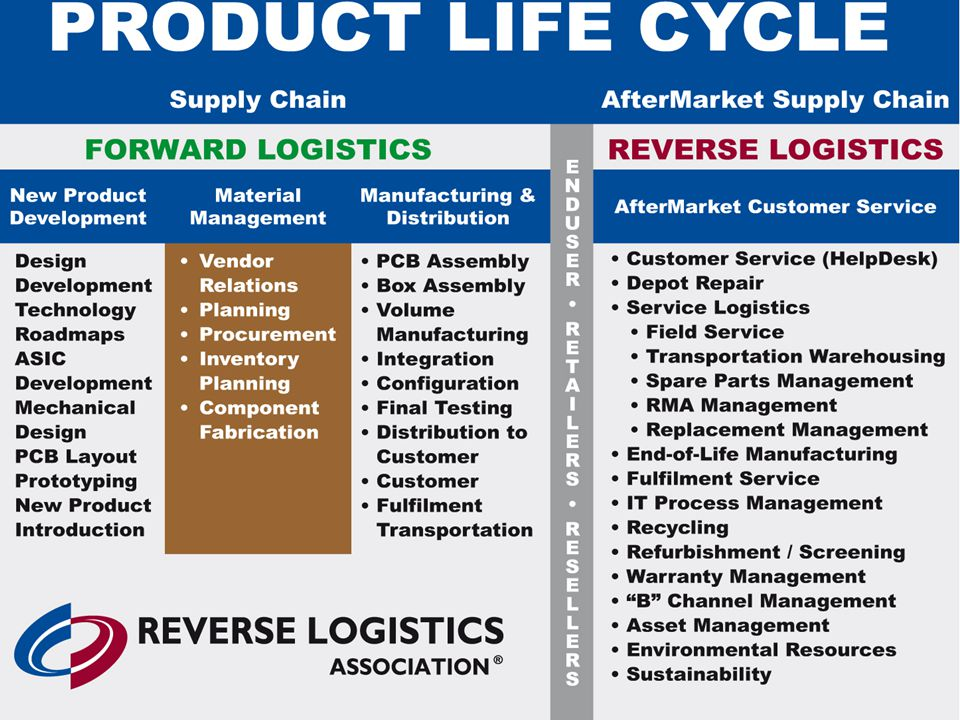 The chart below shows how ReverseLogistics™ comes into play in the Supply Chain.