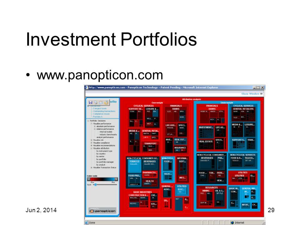 Jun 2, 2014 IAT 355 29 Investment Portfolios www.panopticon.com