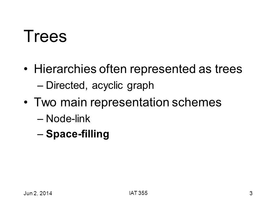 Jun 2, 2014 IAT 355 4 Node-Link Examples SpaceTree Hyperbolic Tree ConeTree