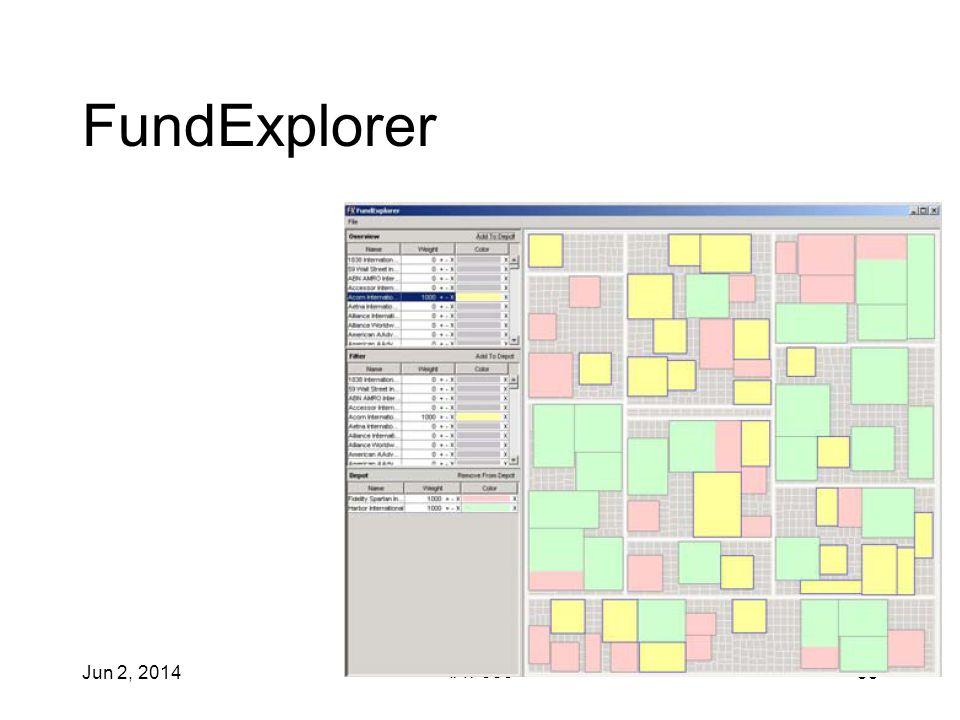 Jun 2, 2014 IAT 355 33 FundExplorer