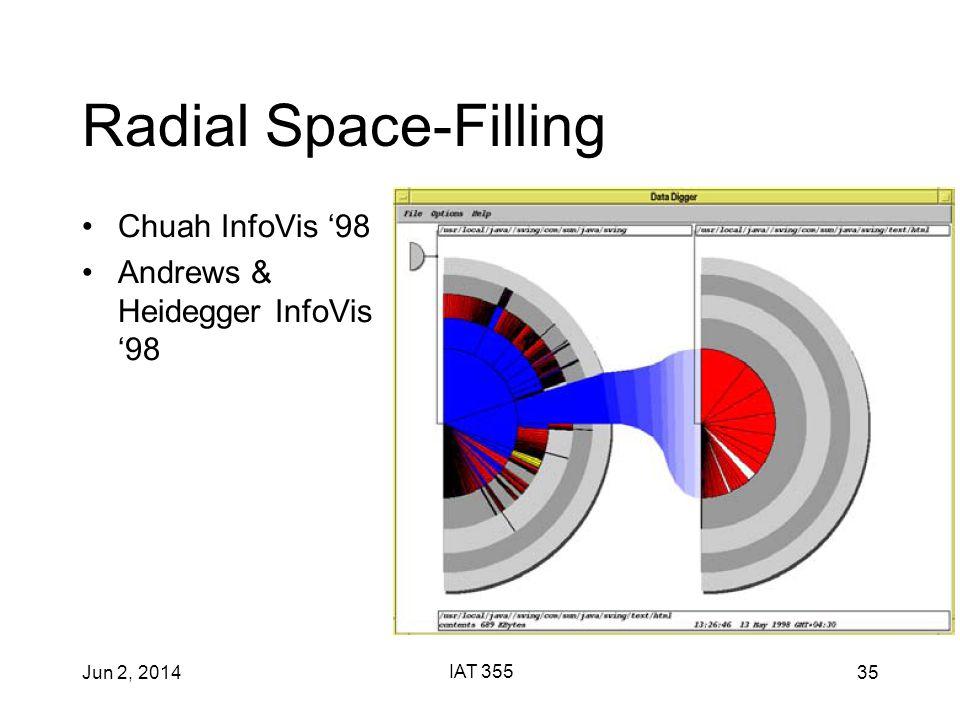 Jun 2, 2014 IAT 355 35 Radial Space-Filling Chuah InfoVis '98 Andrews & Heidegger InfoVis '98