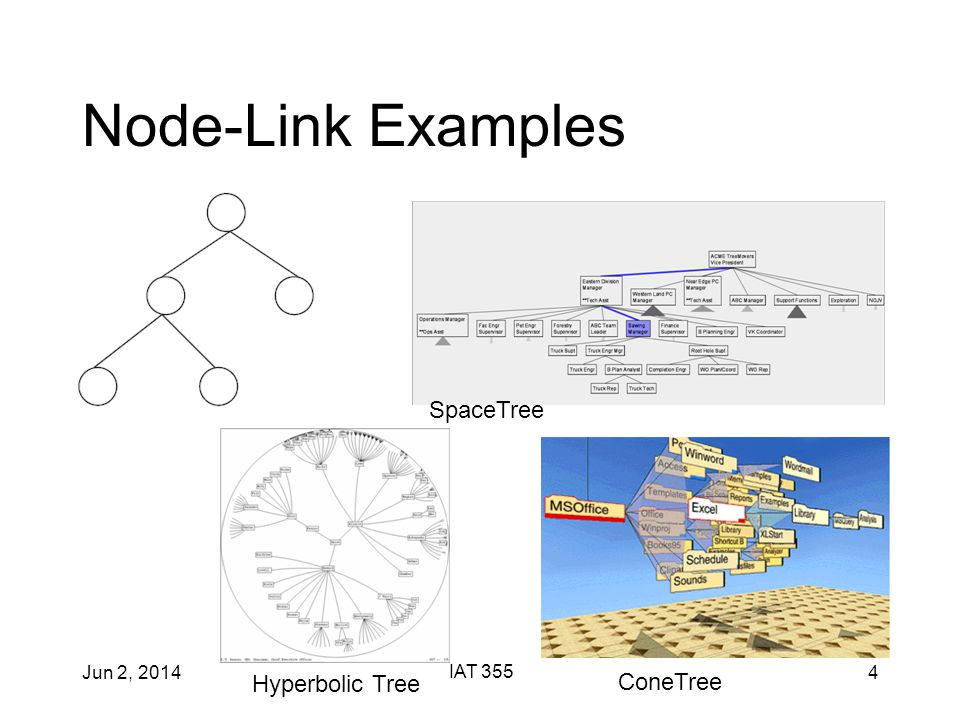 Jun 2, 2014 IAT 355 4 Node-Link Examples SpaceTree Hyperbolic Tree ConeTree