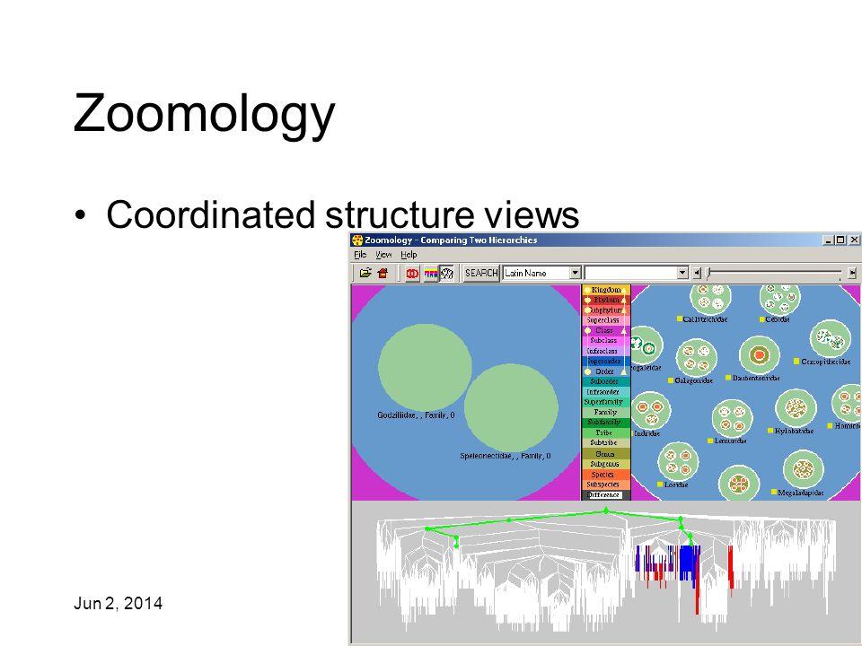 Jun 2, 2014 IAT 355 40 Zoomology Coordinated structure views