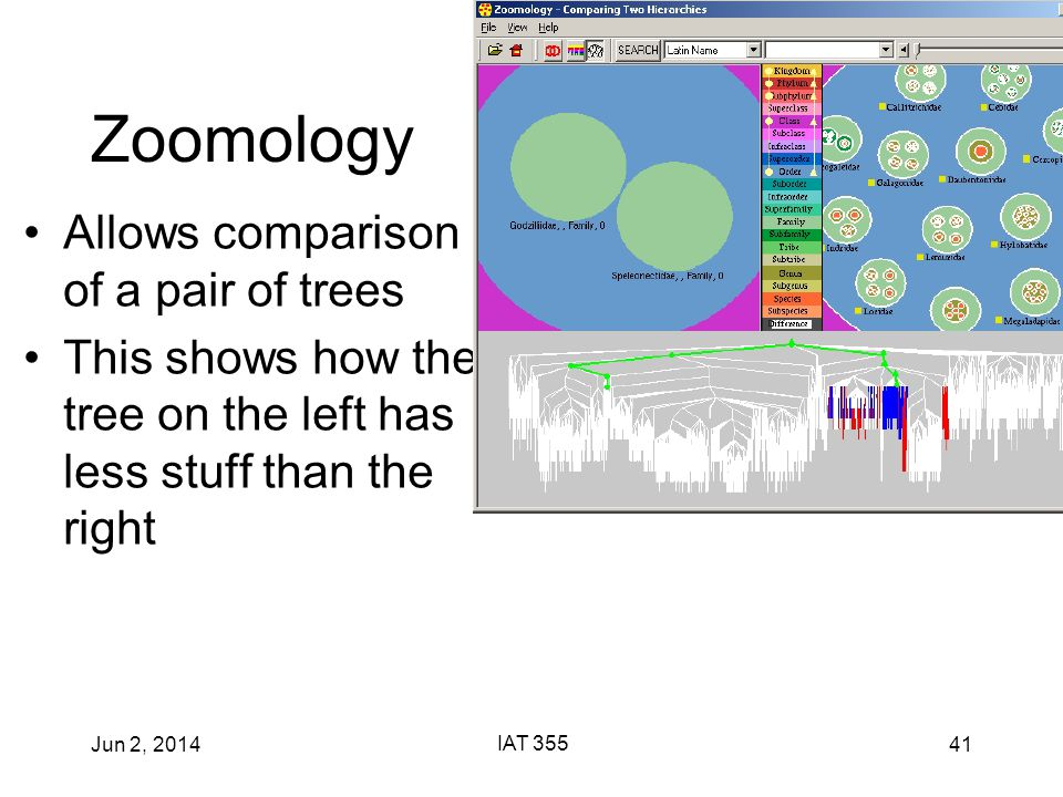 Jun 2, 2014 IAT 355 41 Zoomology Allows comparison of a pair of trees This shows how the tree on the left has less stuff than the right