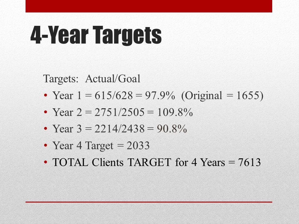 4-Year Targets Targets: Actual/Goal Year 1 = 615/628 = 97.9% (Original = 1655) Year 2 = 2751/2505 = 109.8% Year 3 = 2214/2438 = 90.8% Year 4 Target = 2033 TOTAL Clients TARGET for 4 Years = 7613