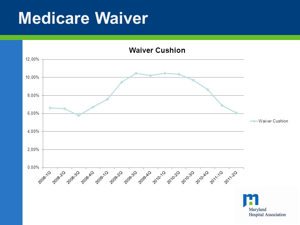 Medicare Waiver