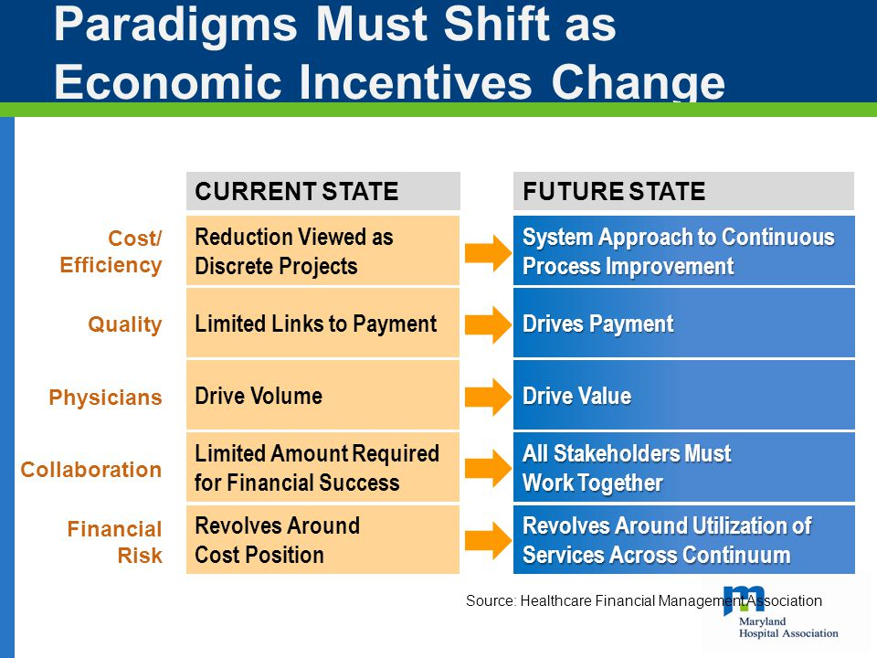 Paradigms Must Shift as Economic Incentives Change CURRENT STATE Source: Healthcare Financial Management Association Cost/ Efficiency Quality Physicians Collaboration Financial Risk Reduction Viewed as Discrete Projects Limited Links to Payment Drive Volume Limited Amount Required for Financial Success Revolves Around Cost Position FUTURE STATE System Approach to Continuous Process Improvement Drives Payment Drive Value All Stakeholders Must Work Together Revolves Around Utilization of Services Across Continuum
