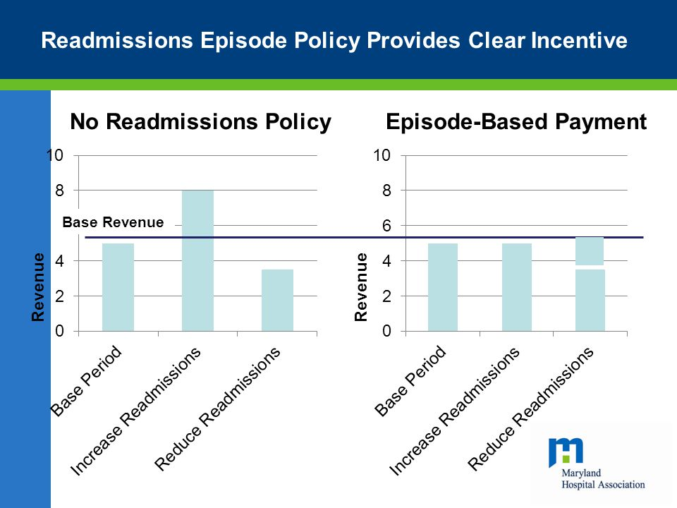 Readmissions Episode Policy Provides Clear Incentive No Readmissions PolicyEpisode-Based Payment Base Revenue