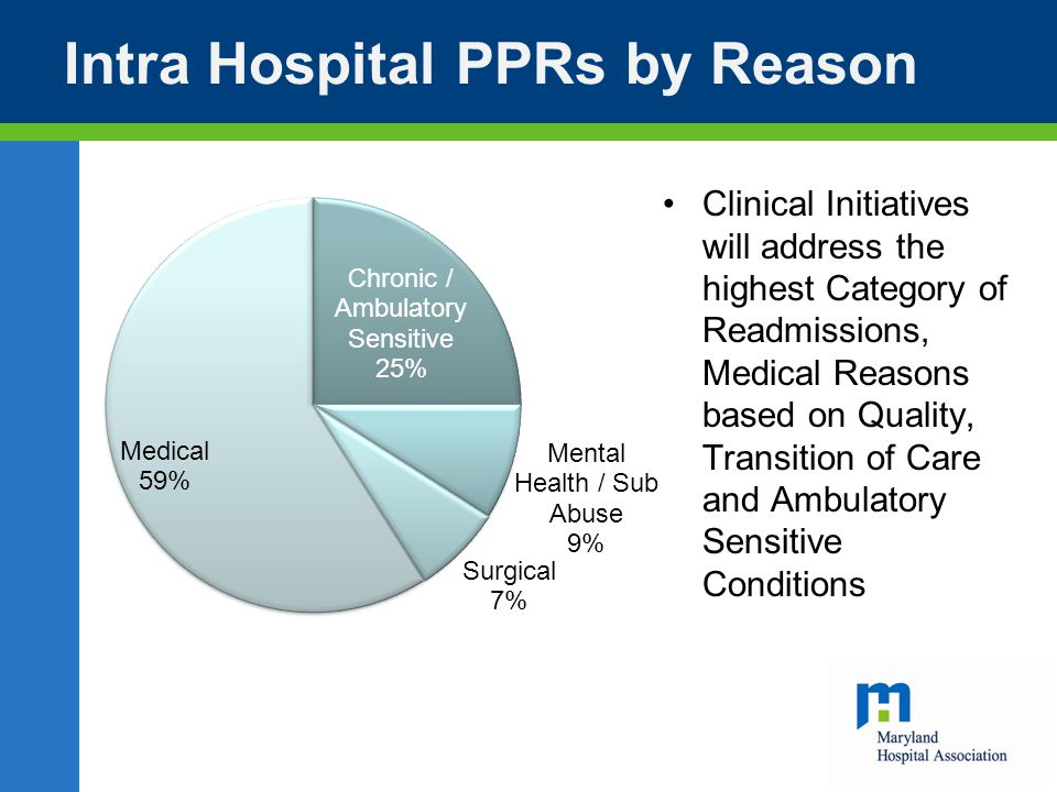 Intra Hospital PPRs by Reason Clinical Initiatives will address the highest Category of Readmissions, Medical Reasons based on Quality, Transition of Care and Ambulatory Sensitive Conditions