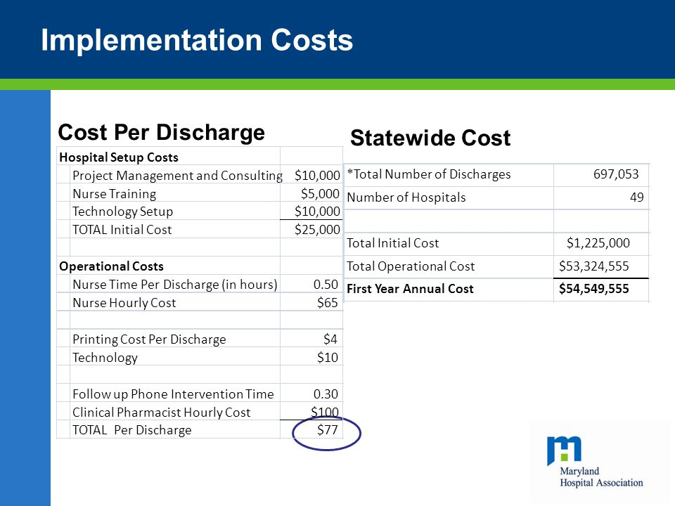 Implementation Costs Cost Per Discharge Statewide Cost Hospital Setup Costs Project Management and Consulting$10,000 Nurse Training$5,000 Technology Setup$10,000 TOTAL Initial Cost$25,000 Operational Costs Nurse Time Per Discharge (in hours)0.50 Nurse Hourly Cost$65 Printing Cost Per Discharge$4 Technology$10 Follow up Phone Intervention Time0.30 Clinical Pharmacist Hourly Cost$100 TOTAL Per Discharge$77 *Total Number of Discharges697,053 Number of Hospitals49 Total Initial Cost$1,225,000 Total Operational Cost$53,324,555 First Year Annual Cost$54,549,555