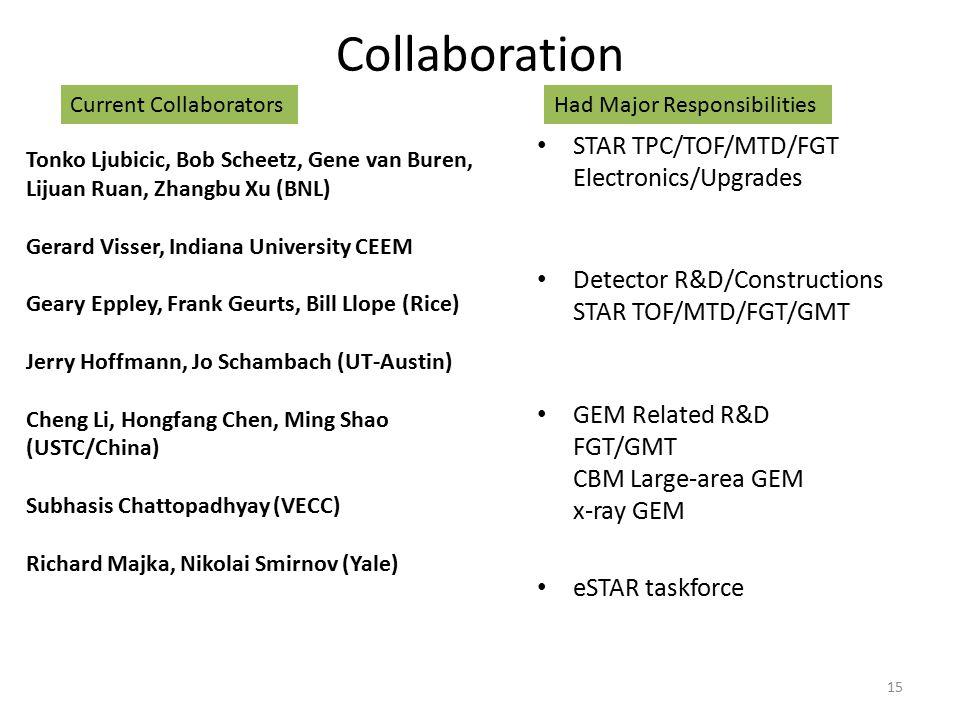 Collaboration STAR TPC/TOF/MTD/FGT Electronics/Upgrades Detector R&D/Constructions STAR TOF/MTD/FGT/GMT GEM Related R&D FGT/GMT CBM Large-area GEM x-ray GEM eSTAR taskforce 15 Tonko Ljubicic, Bob Scheetz, Gene van Buren, Lijuan Ruan, Zhangbu Xu (BNL) Gerard Visser, Indiana University CEEM Geary Eppley, Frank Geurts, Bill Llope (Rice) Jerry Hoffmann, Jo Schambach (UT-Austin) Cheng Li, Hongfang Chen, Ming Shao (USTC/China) Subhasis Chattopadhyay (VECC) Richard Majka, Nikolai Smirnov (Yale) Had Major ResponsibilitiesCurrent Collaborators