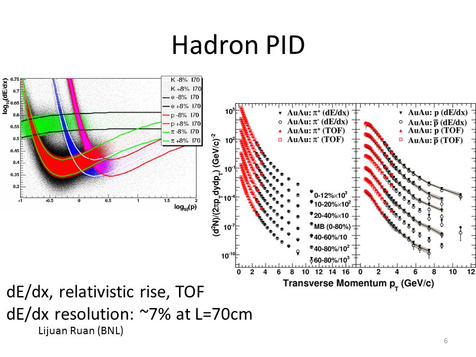 Hadron PID dE/dx, relativistic rise, TOF dE/dx resolution: ~7% at L=70cm Lijuan Ruan (BNL) 6