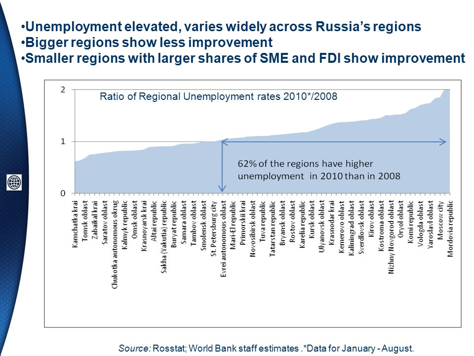 Unemployment elevated, varies widely across Russia's regions Bigger regions show less improvement Smaller regions with larger shares of SME and FDI show improvement Ratio of Regional Unemployment rates 2010*/2008 Source: Rosstat; World Bank staff estimates.*Data for January - August.