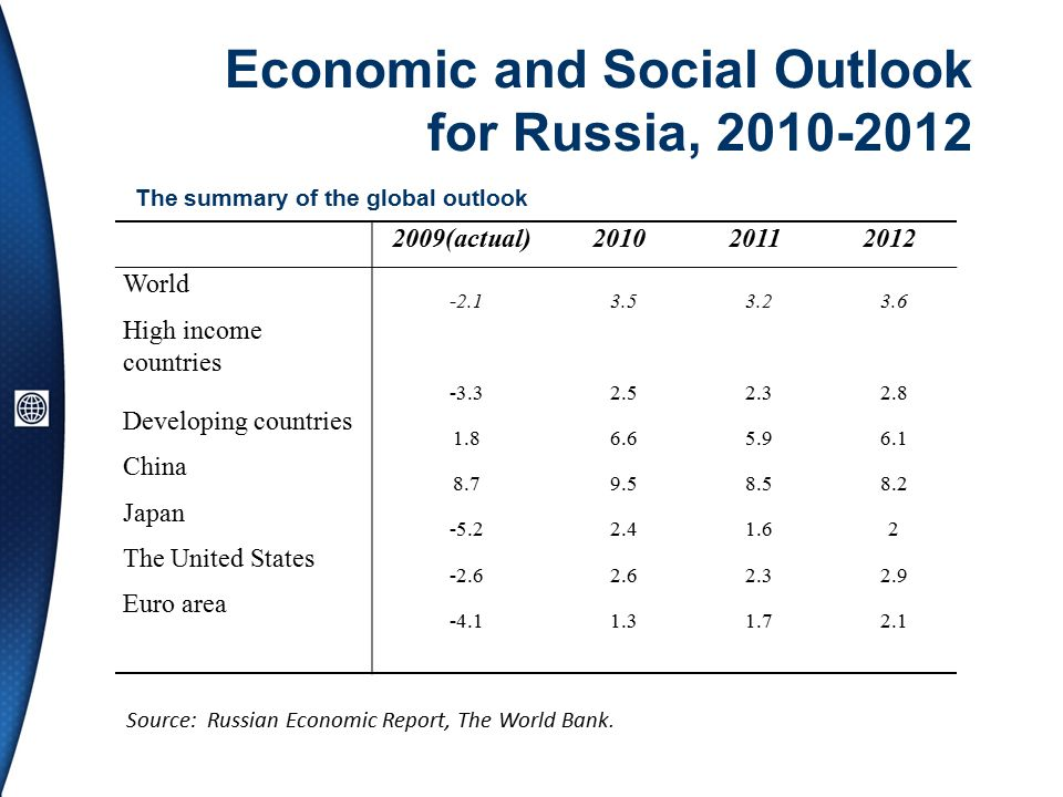 Economic and Social Outlook for Russia, The summary of the global outlook Source: Russian Economic Report, The World Bank.