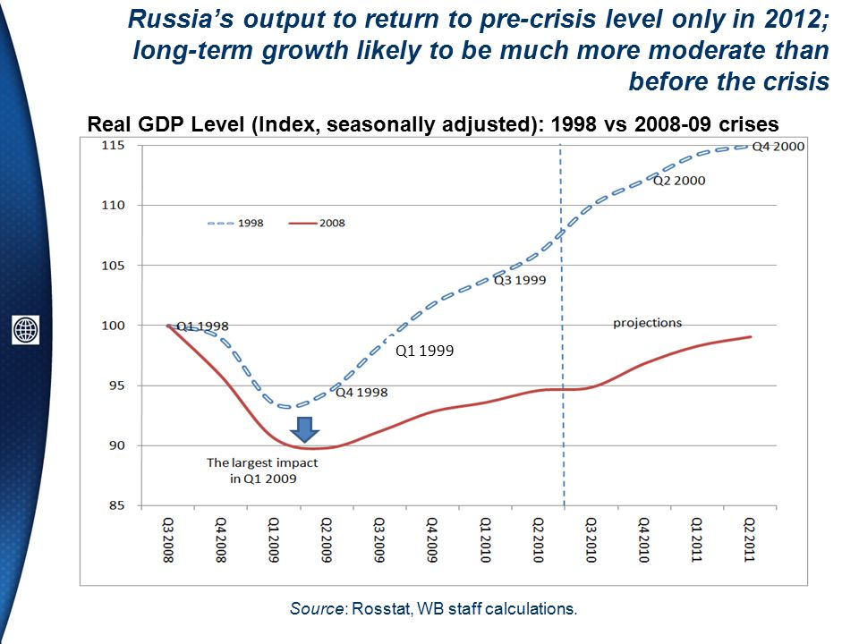 Q Real GDP Level (Index, seasonally adjusted): 1998 vs crises Russia's output to return to pre-crisis level only in 2012; long-term growth likely to be much more moderate than before the crisis Source: Rosstat, WB staff calculations.
