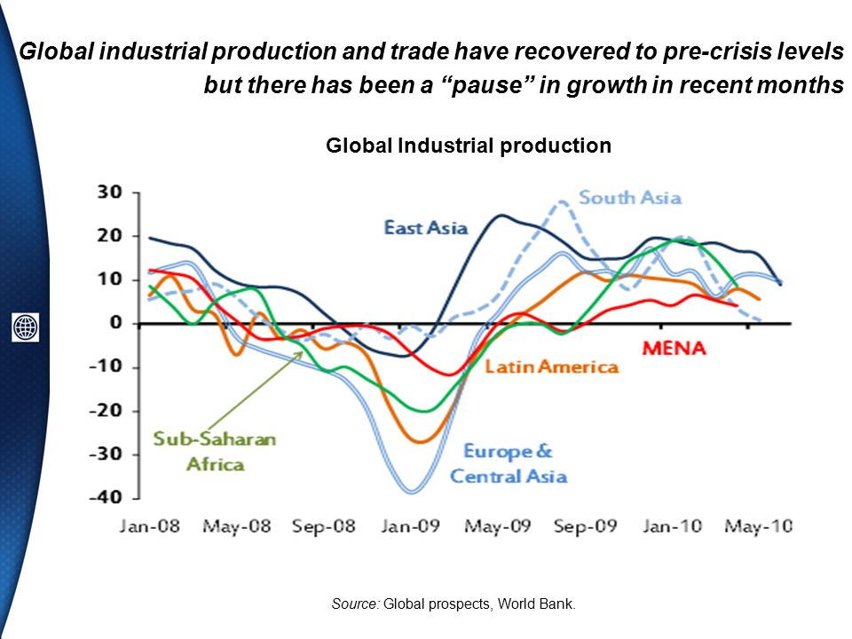 Global industrial production and trade have recovered to pre-crisis levels but there has been a pause in growth in recent months Global Industrial production Source: Global prospects, World Bank.