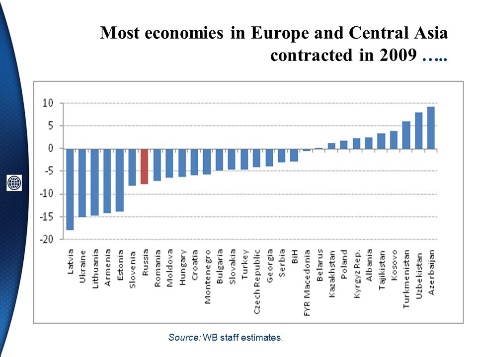 Most economies in Europe and Central Asia contracted in 2009 ….. Source: WB staff estimates.