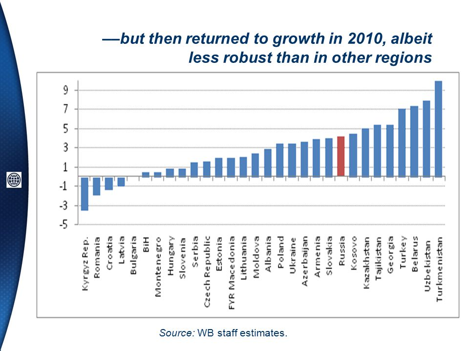 ––but then returned to growth in 2010, albeit less robust than in other regions Source: WB staff estimates.