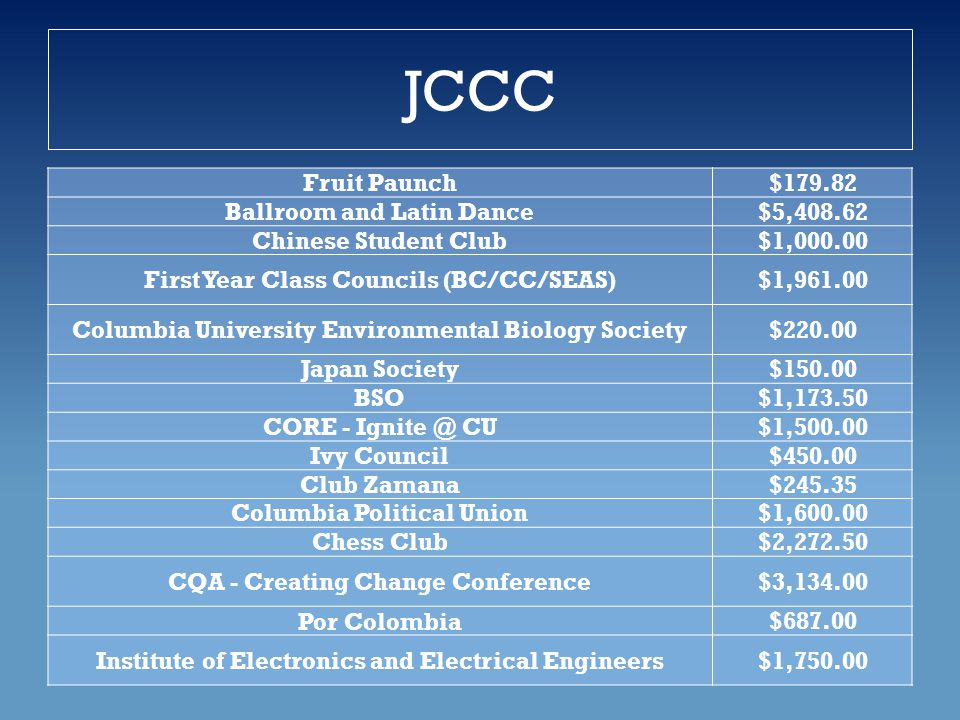 JCCC Fruit Paunch$179.82 Ballroom and Latin Dance$5,408.62 Chinese Student Club$1,000.00 First Year Class Councils (BC/CC/SEAS)$1,961.00 Columbia University Environmental Biology Society$220.00 Japan Society$150.00 BSO$1,173.50 CORE - Ignite @ CU$1,500.00 Ivy Council$450.00 Club Zamana$245.35 Columbia Political Union$1,600.00 Chess Club$2,272.50 CQA - Creating Change Conference$3,134.00 Por Colombia$687.00 Institute of Electronics and Electrical Engineers$1,750.00