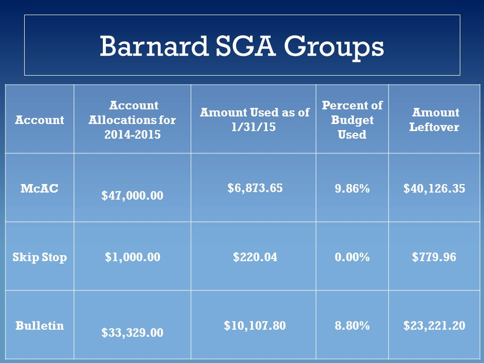 Barnard SGA Groups Account Account Allocations for 2014-2015 Amount Used as of 1/31/15 Percent of Budget Used Amount Leftover McAC $47,000.00 $6,873.659.86%$40,126.35 Skip Stop$1,000.00 $220.040.00%$779.96 Bulletin $33,329.00 $10,107.808.80%$23,221.20