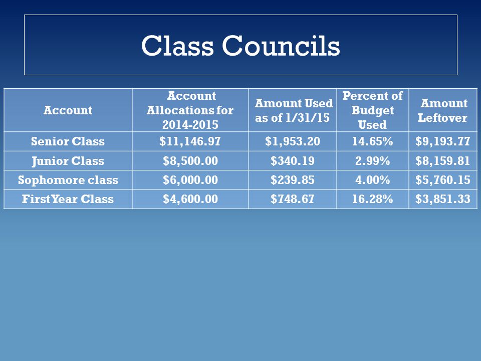 Class Councils Account Account Allocations for 2014-2015 Amount Used as of 1/31/15 Percent of Budget Used Amount Leftover Senior Class$11,146.97$1,953.2014.65%$9,193.77 Junior Class$8,500.00$340.192.99%$8,159.81 Sophomore class$6,000.00$239.854.00%$5,760.15 First Year Class$4,600.00$748.6716.28%$3,851.33