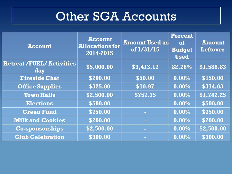 Other SGA Accounts Account Account Allocations for 2014-2015 Amount Used as of 1/31/15 Percent of Budget Used Amount Leftover Retreat /FUEL/ Activities day $5,000.00$3,413.1782.26%$1,586.83 Fireside Chat$200.00$50.000.00%$150.00 Office Supplies$325.00$10.970.00%$314.03 Town Halls$2,500.00$757.750.00%$1,742.25 Elections$500.00-0.00%$500.00 Green Fund$750.00-0.00%$750.00 Milk and Cookies$200.00-0.00%$200.00 Co-sponsorships$2,500.00-0.00%$2,500.00 Club Celebration$300.00-0.00%$300.00