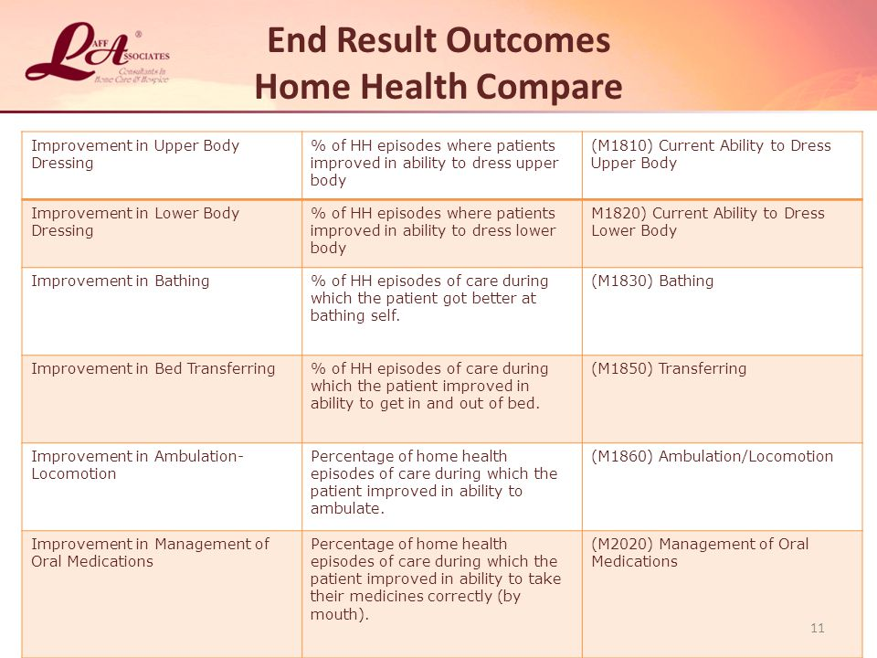 End Result Outcomes Home Health Compare Improvement in Upper Body Dressing % of HH episodes where patients improved in ability to dress upper body (M1810) Current Ability to Dress Upper Body Improvement in Lower Body Dressing % of HH episodes where patients improved in ability to dress lower body M1820) Current Ability to Dress Lower Body Improvement in Bathing% of HH episodes of care during which the patient got better at bathing self.