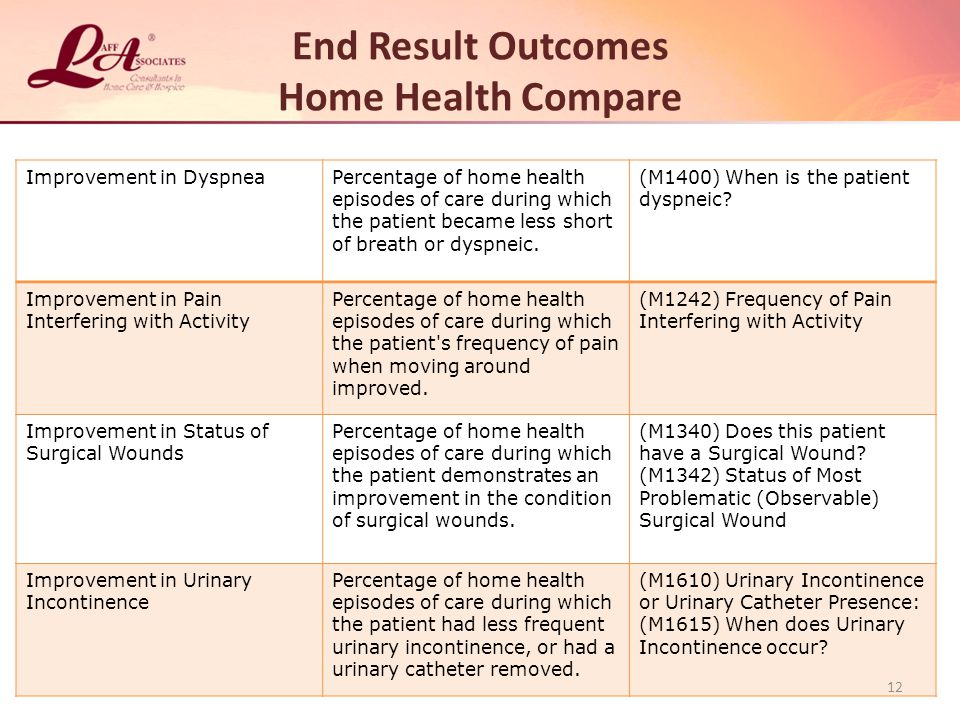 End Result Outcomes Home Health Compare Improvement in DyspneaPercentage of home health episodes of care during which the patient became less short of breath or dyspneic.