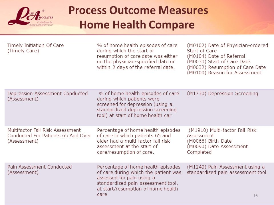 Process Outcome Measures Home Health Compare Timely Initiation Of Care (Timely Care) % of home health episodes of care during which the start or resumption of care date was either on the physician-specified date or within 2 days of the referral date.