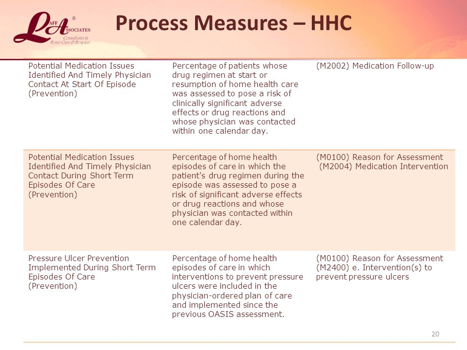 Process Measures – HHC Potential Medication Issues Identified And Timely Physician Contact At Start Of Episode (Prevention) Percentage of patients whose drug regimen at start or resumption of home health care was assessed to pose a risk of clinically significant adverse effects or drug reactions and whose physician was contacted within one calendar day.